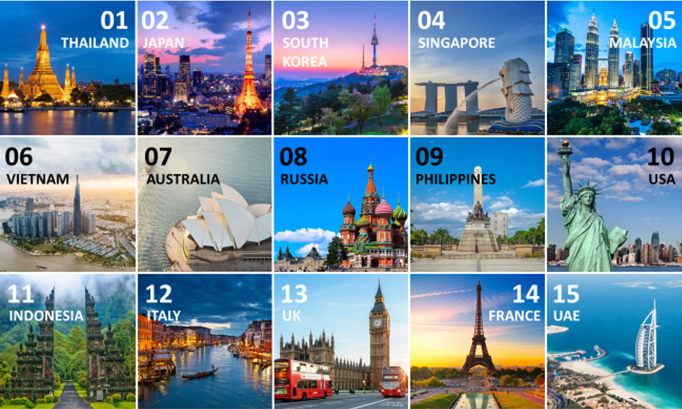 Which Countries are Your Next Travel Destinations when the Pandemic is Over?